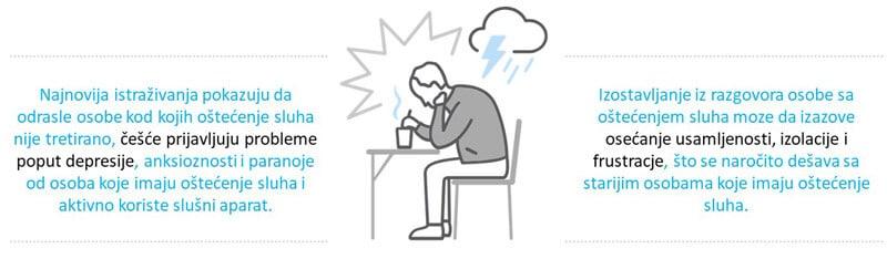 depresija prilikom ostecenja sluha
